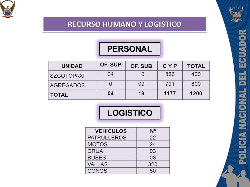 RECURSO HUMANO Y LOGISTICO