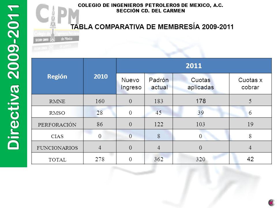 TABLA COMPARATIVA DE MEMBRESÍA 2009-2011