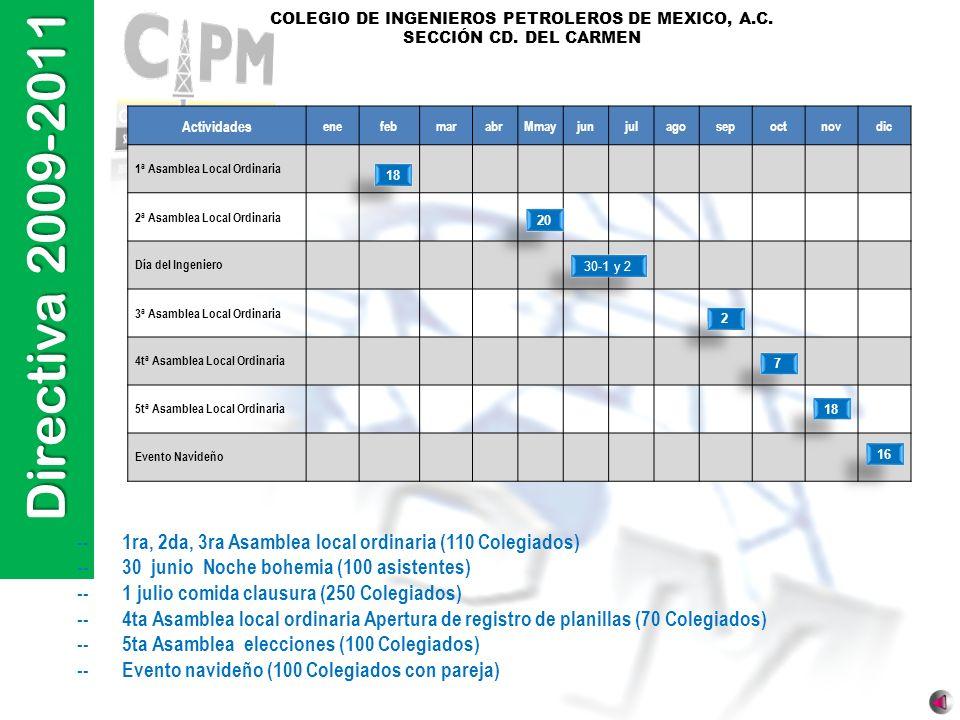 -- 1ra, 2da, 3ra Asamblea local ordinaria (110 Colegiados)