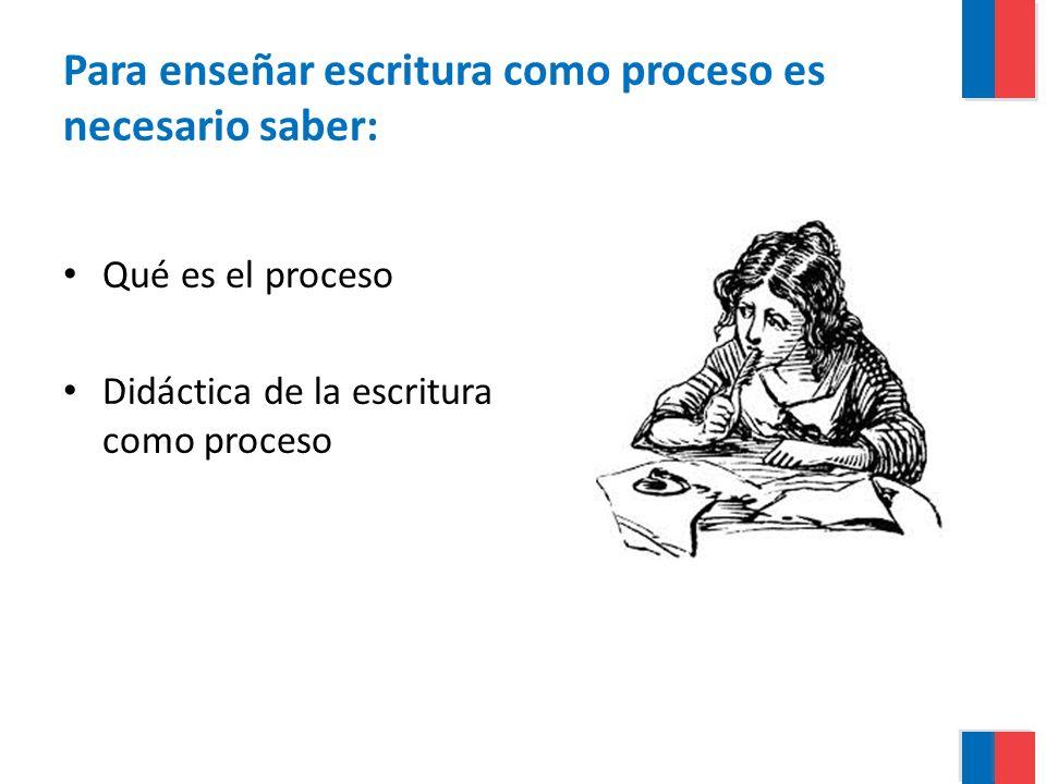 Para enseñar escritura como proceso es necesario saber: