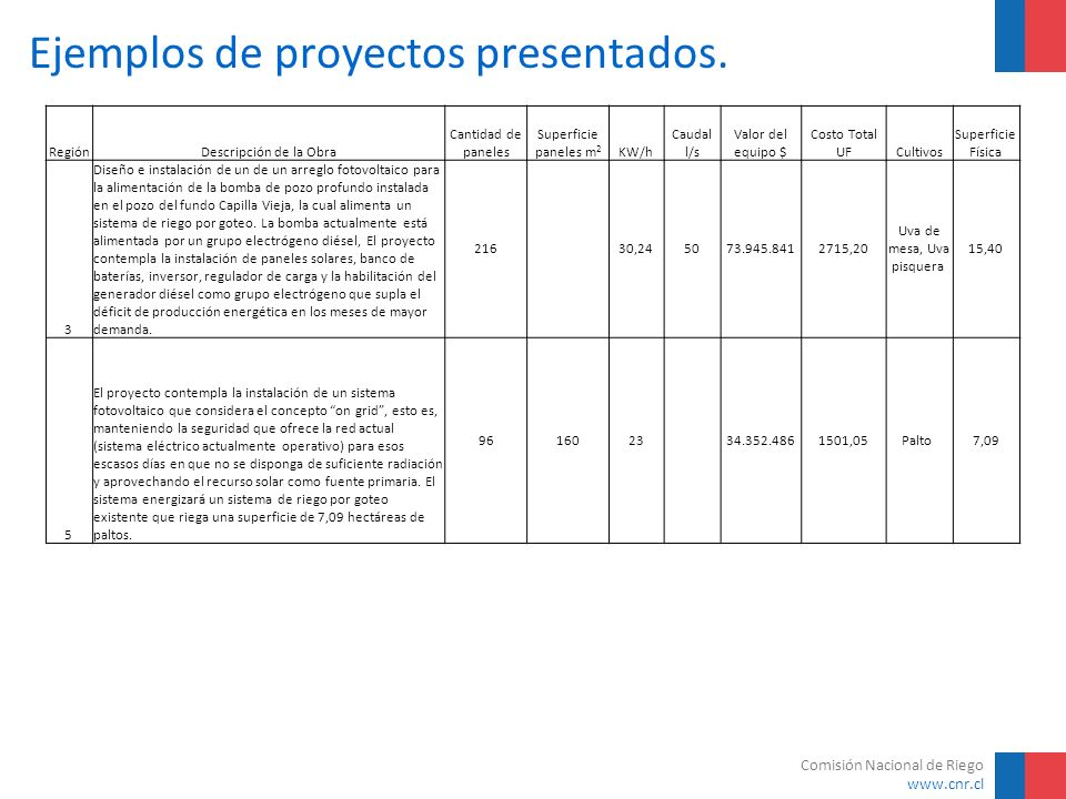 Ejemplos de proyectos presentados.