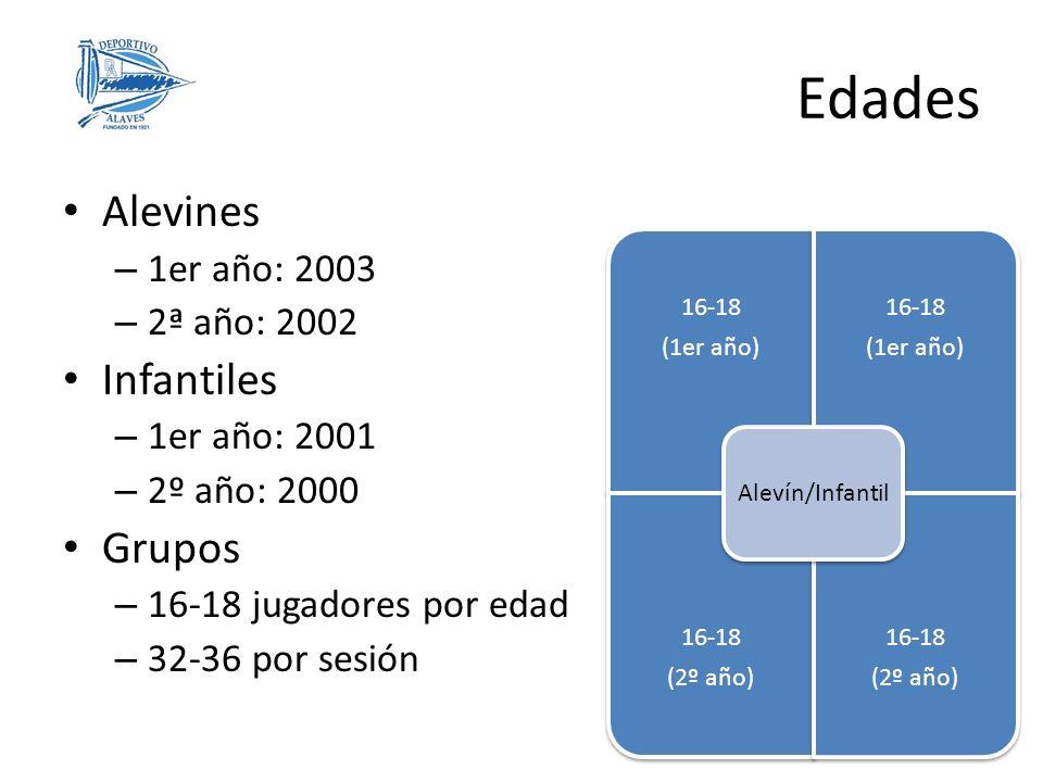 Edades Alevines Infantiles Grupos 1er año: 2003 2ª año: 2002