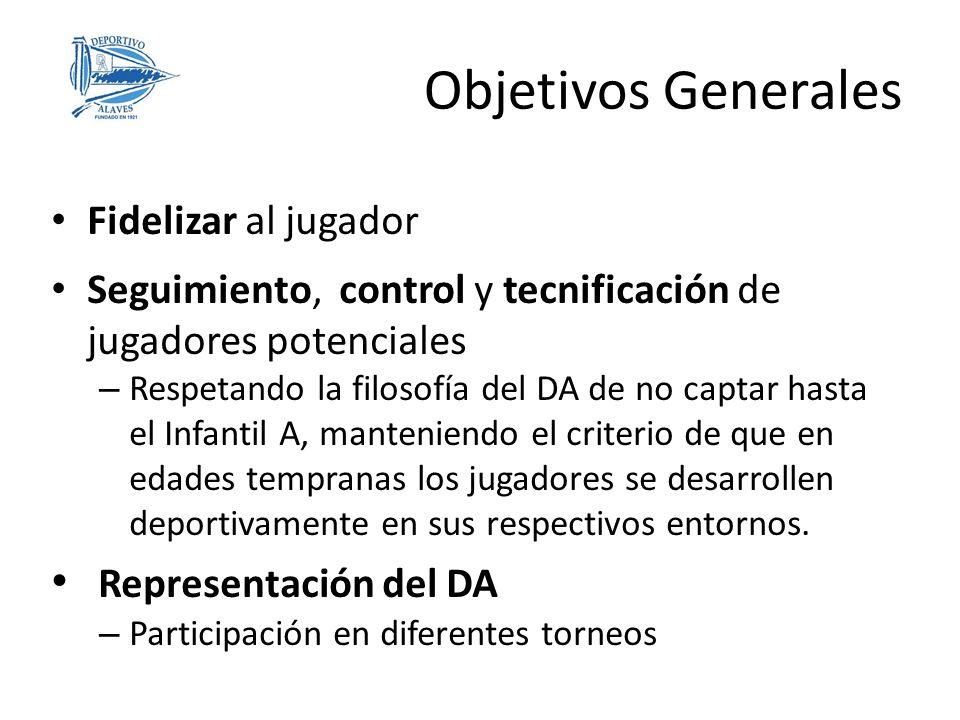 Objetivos Generales Representación del DA Fidelizar al jugador