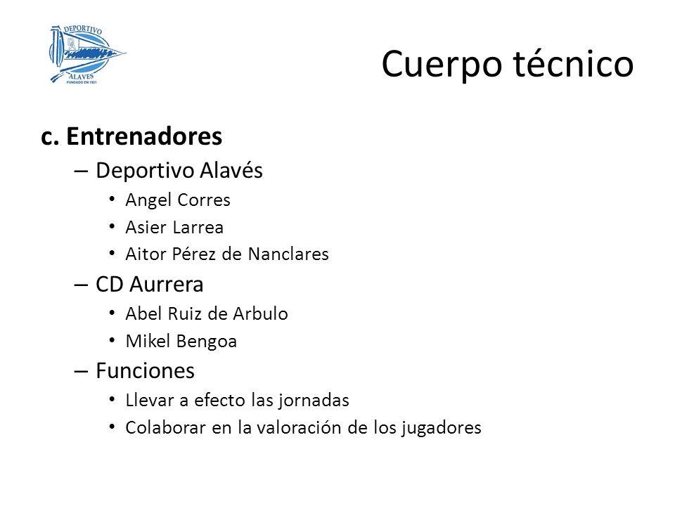Cuerpo técnico c. Entrenadores Deportivo Alavés CD Aurrera Funciones