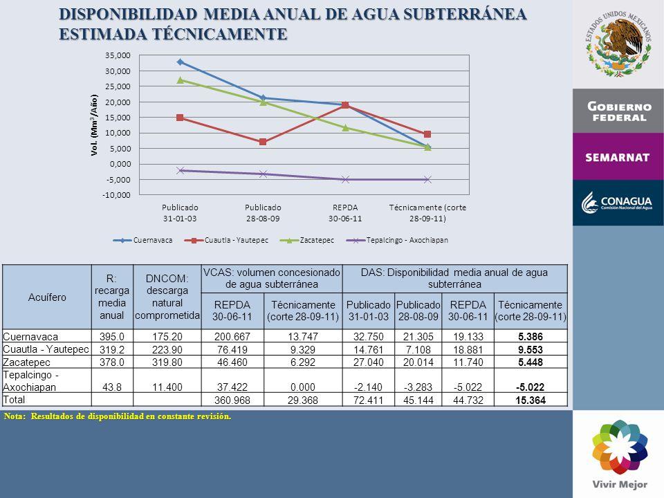 DISPONIBILIDAD MEDIA ANUAL DE AGUA SUBTERRÁNEA ESTIMADA TÉCNICAMENTE