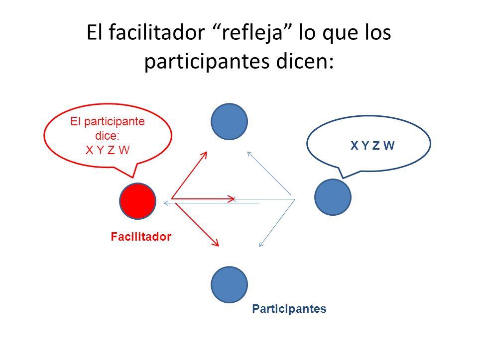 El facilitador refleja lo que los participantes dicen: