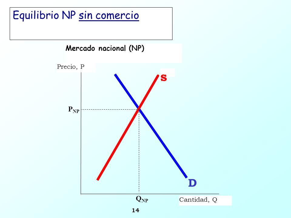 Equilibrio NP sin comercio