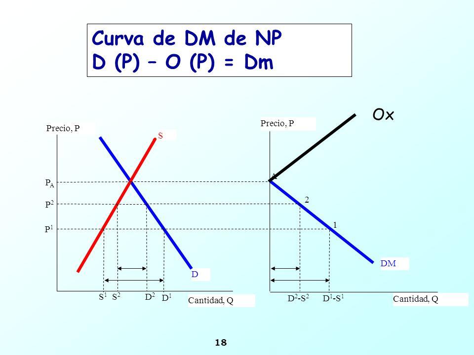 Curva de DM de NP D (P) – O (P) = Dm