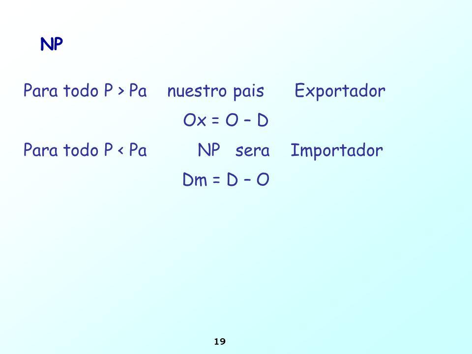 NP Para todo P > Pa nuestro pais Exportador. Ox = O – D. Para todo P < Pa NP sera Importador.