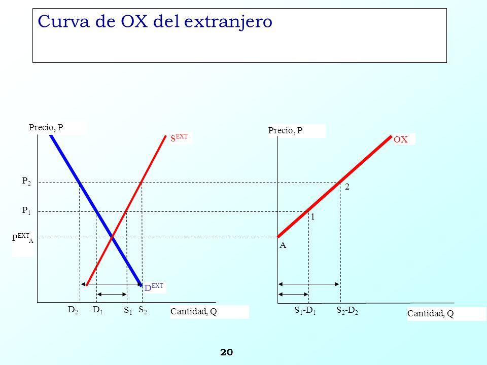 Curva de OX del extranjero