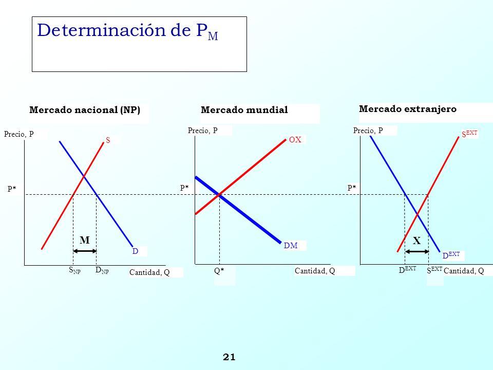 Determinación de PM M X Mercado nacional (NP) Mercado mundial