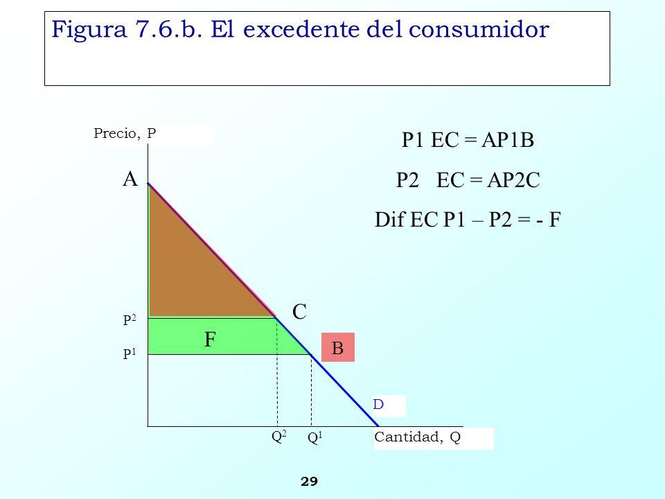 Figura 7.6.b. El excedente del consumidor