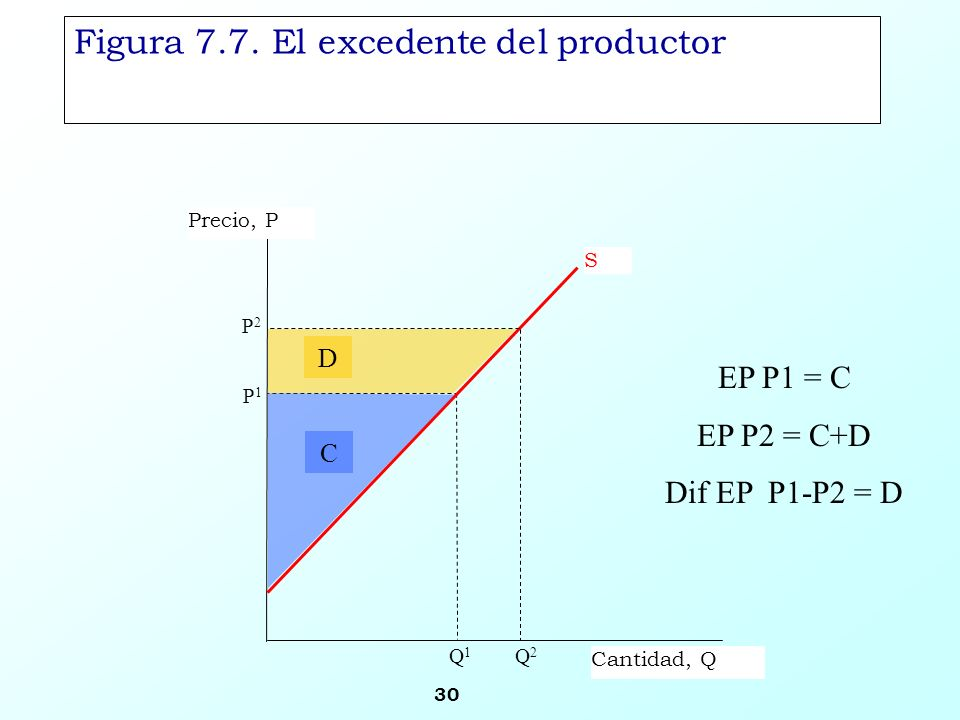 Figura 7.7. El excedente del productor