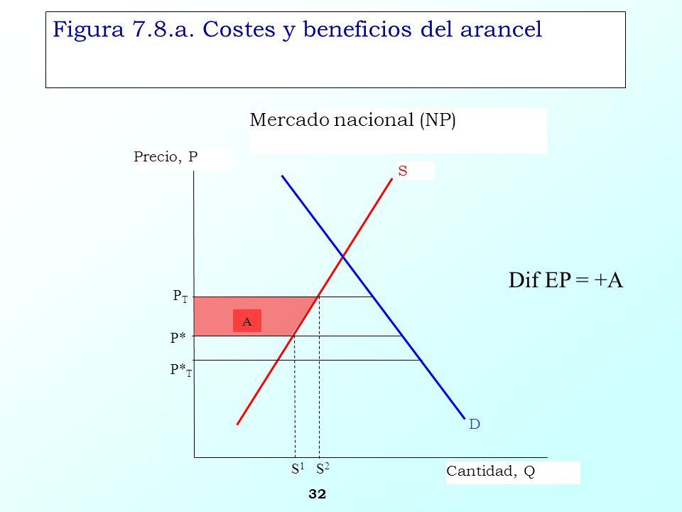 Figura 7.8.a. Costes y beneficios del arancel