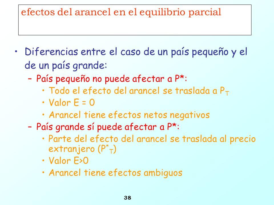 efectos del arancel en el equilibrio parcial