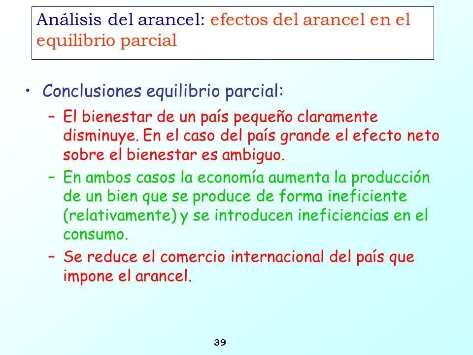 Análisis del arancel: efectos del arancel en el equilibrio parcial