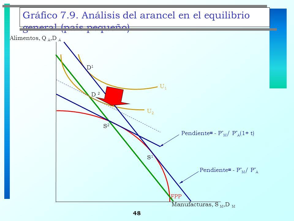 Gráfico 7.9. Análisis del arancel en el equilibrio general (país pequeño)
