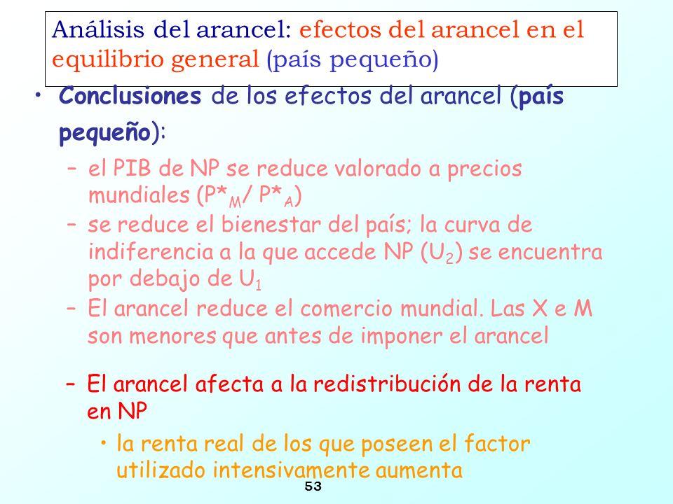 Conclusiones de los efectos del arancel (país pequeño):