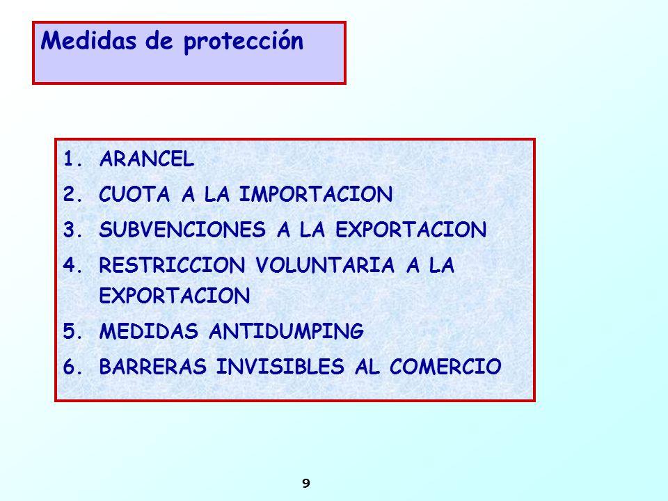 Medidas de protección ARANCEL CUOTA A LA IMPORTACION