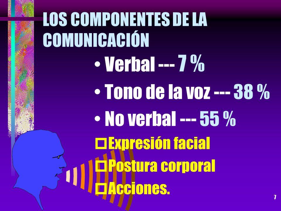 LOS COMPONENTES DE LA COMUNICACIÓN