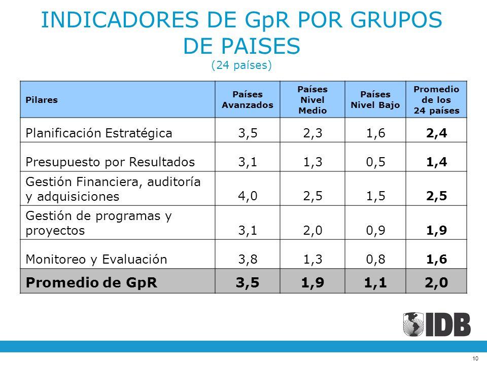 INDICADORES DE GpR POR GRUPOS DE PAISES (24 países)