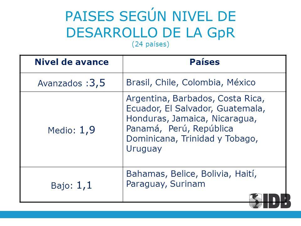 PAISES SEGÚN NIVEL DE DESARROLLO DE LA GpR (24 países)