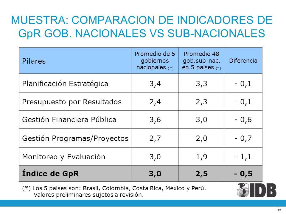 MUESTRA: COMPARACION DE INDICADORES DE GpR GOB