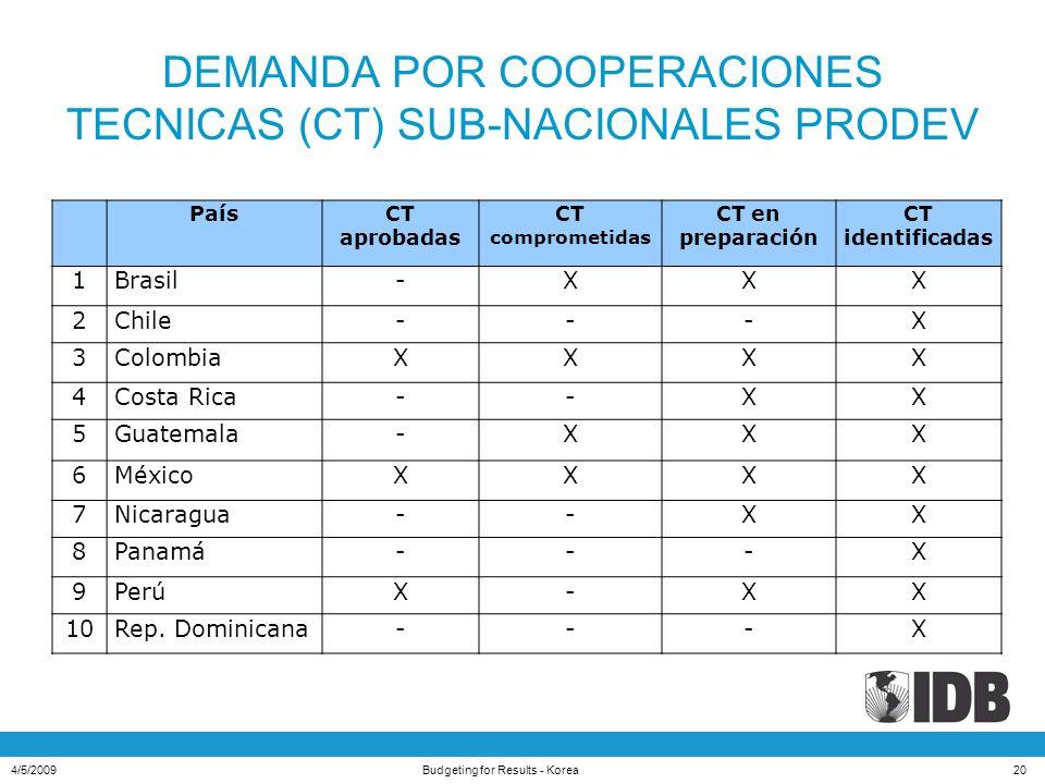 DEMANDA POR COOPERACIONES TECNICAS (CT) SUB-NACIONALES PRODEV