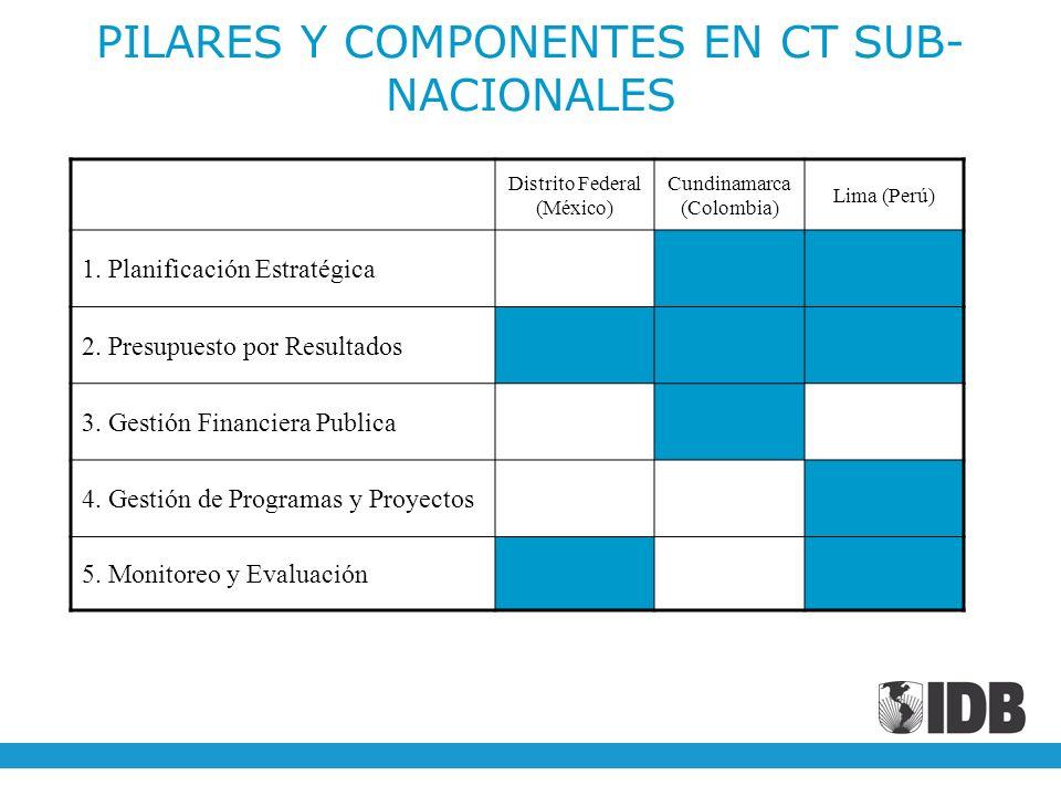 PILARES Y COMPONENTES EN CT SUB-NACIONALES