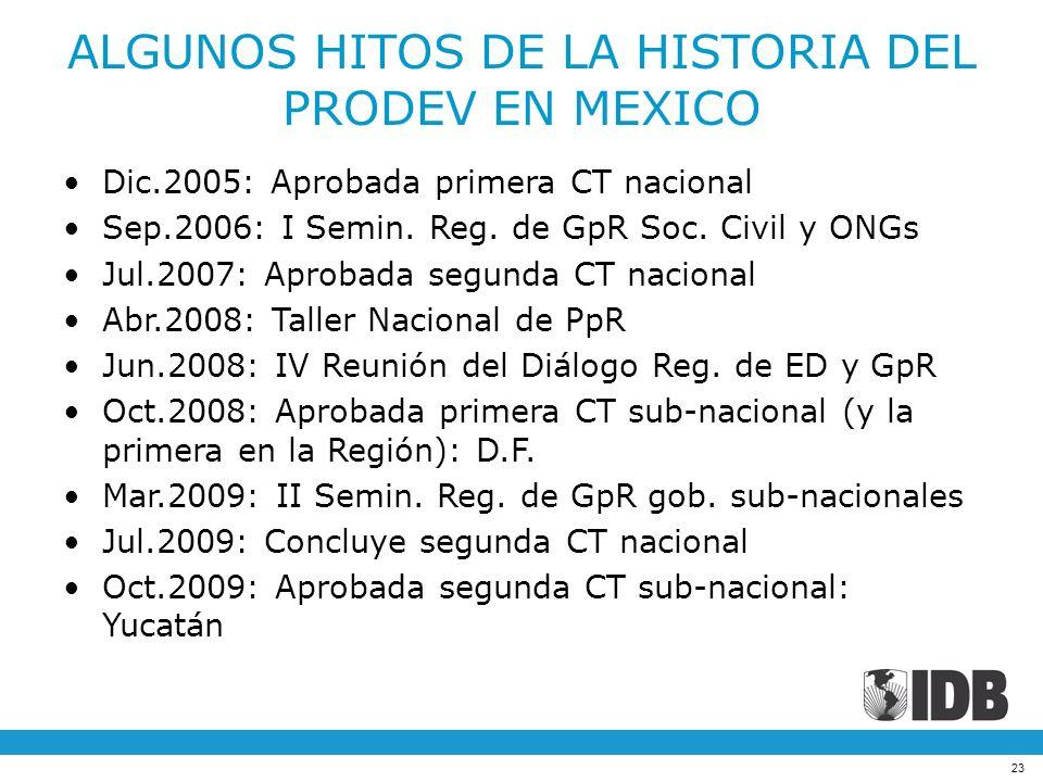 ALGUNOS HITOS DE LA HISTORIA DEL PRODEV EN MEXICO