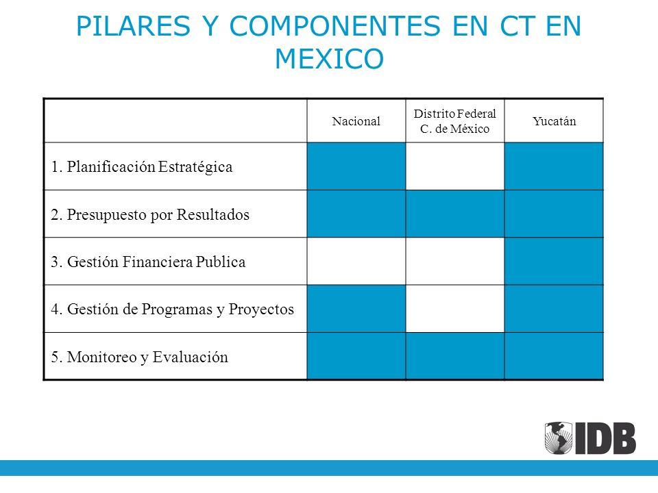 PILARES Y COMPONENTES EN CT EN MEXICO