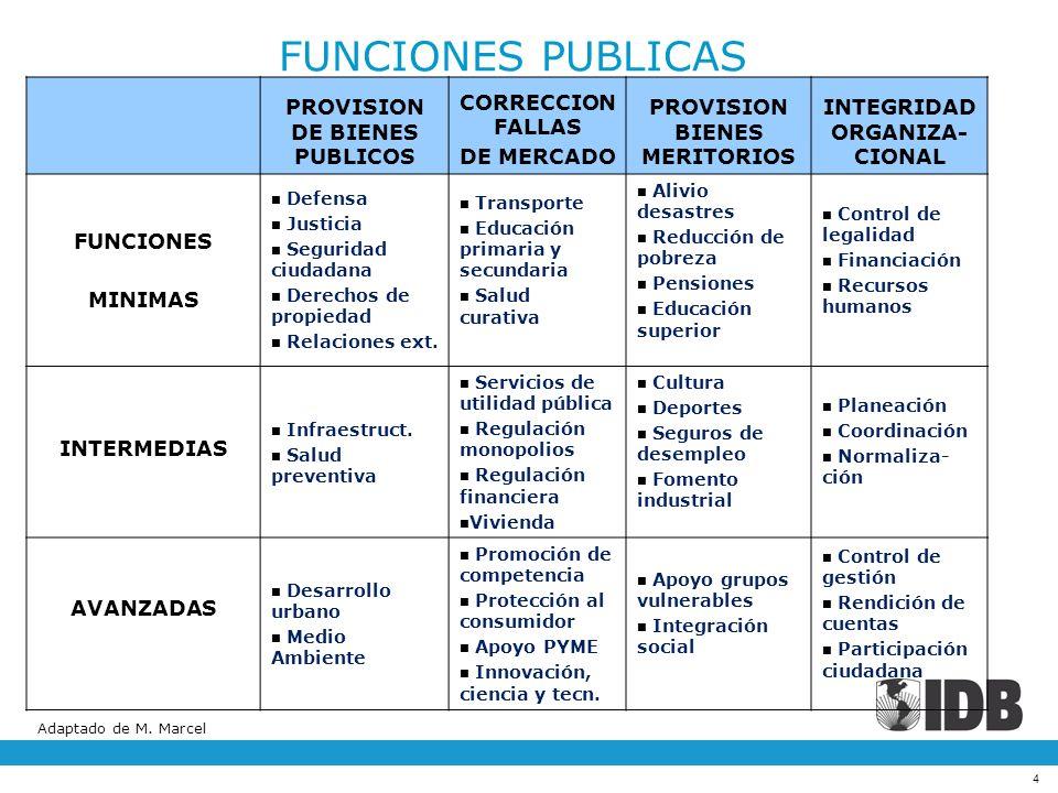 FUNCIONES PUBLICAS PROVISION DE BIENES PUBLICOS CORRECCION FALLAS