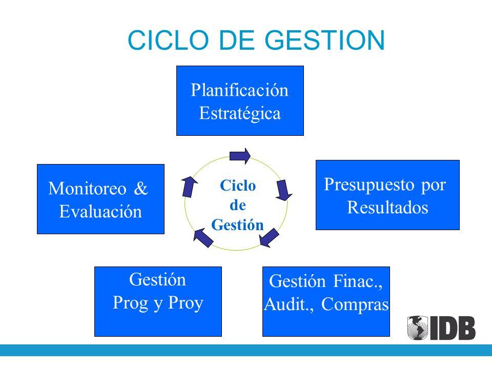 CICLO DE GESTION Planificación Estratégica Presupuesto por Monitoreo &