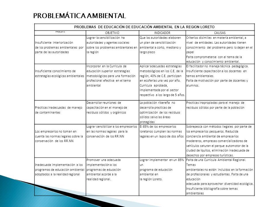 PROBLEMAS DE EDUCACIÓN DE EDUCACIÓN AMBIENTAL EN LA REGION LORETO