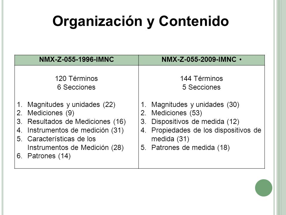 Organización y Contenido
