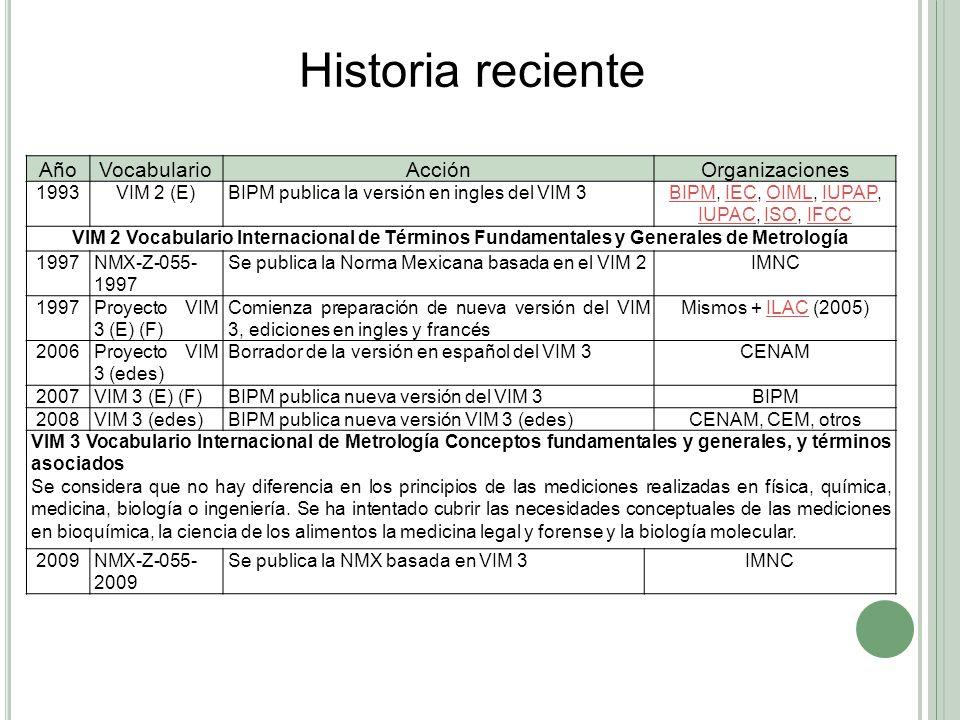 BIPM, IEC, OIML, IUPAP, IUPAC, ISO, IFCC