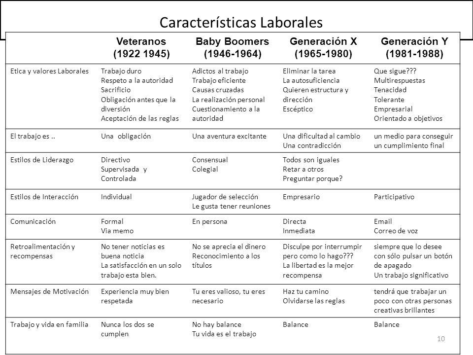 Características Laborales