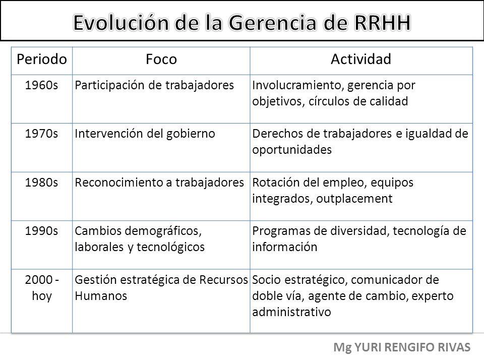 Evolución de la Gerencia de RRHH