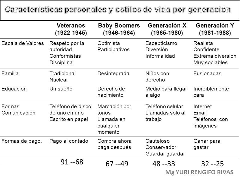 Características personales y estilos de vida por generación