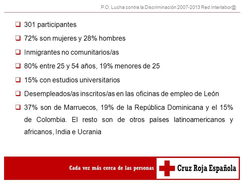 72% son mujeres y 28% hombres Inmigrantes no comunitarios/as