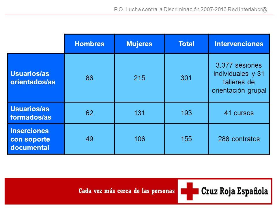 3.377 sesiones individuales y 31 talleres de orientación grupal