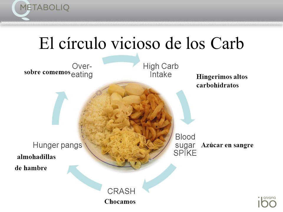 El círculo vicioso de los Carb
