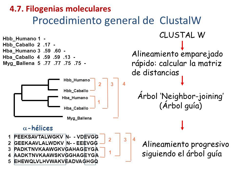 Procedimiento general de ClustalW