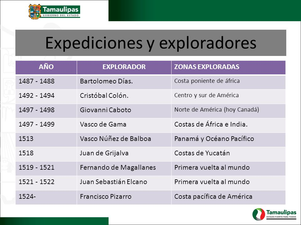 Expediciones y exploradores
