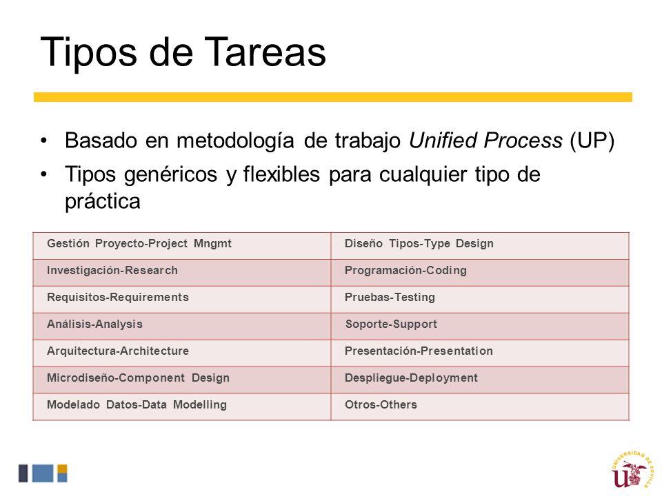 Tipos de Tareas Basado en metodología de trabajo Unified Process (UP)