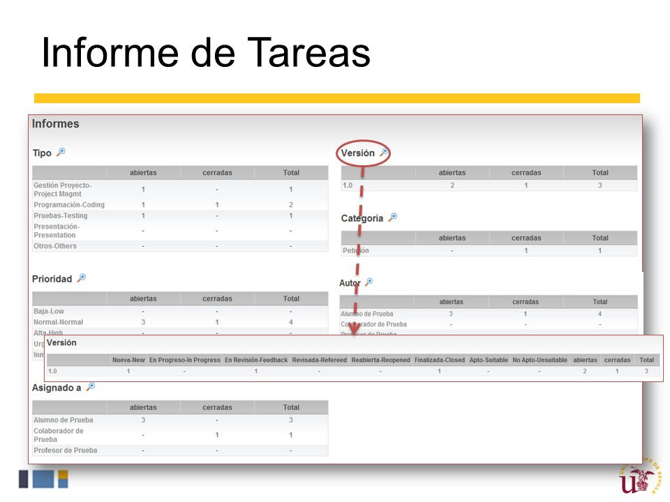 Informe de Tareas Al hacer click en la opción Resumen del listado de tareas anterior accedemos al Informe de Tareas.