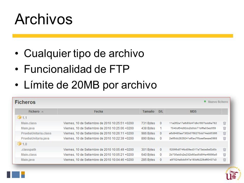 Archivos Cualquier tipo de archivo Funcionalidad de FTP
