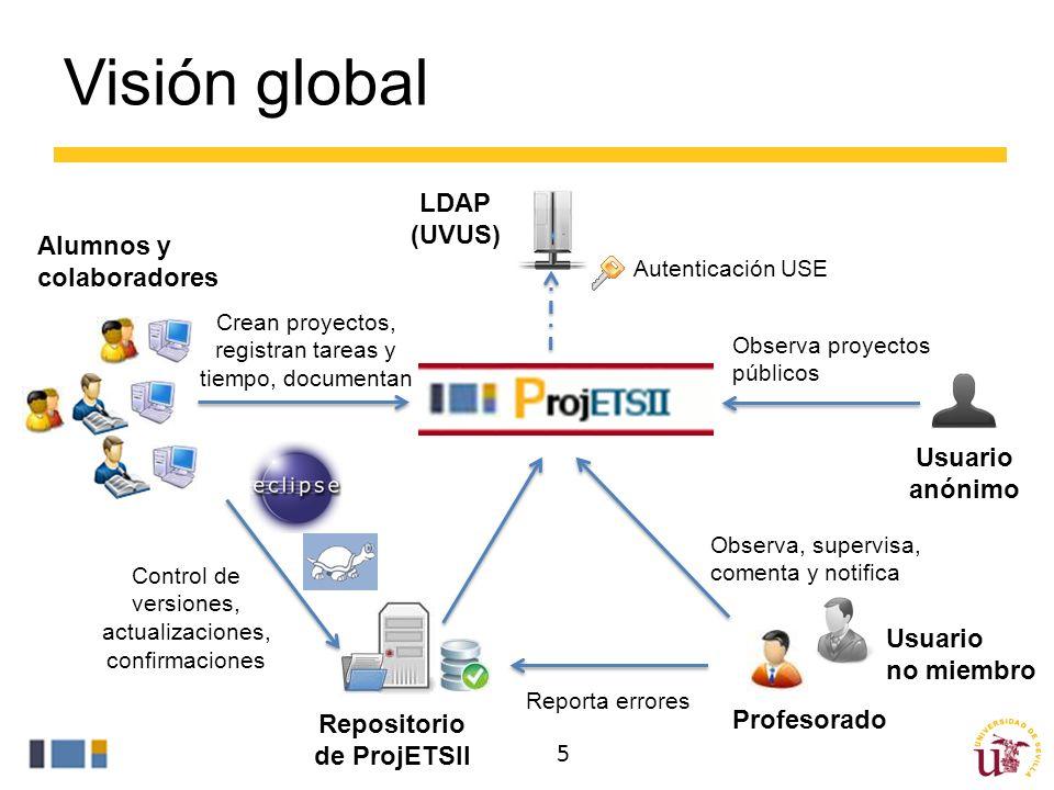 Repositorio de ProjETSII