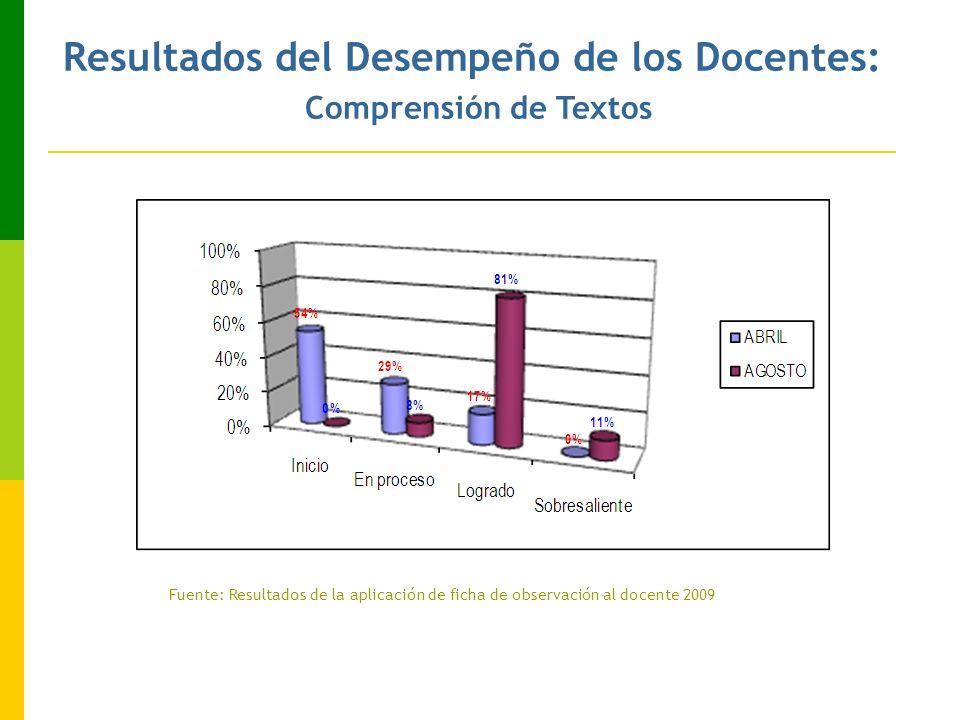 Resultados del Desempeño de los Docentes: Comprensión de Textos