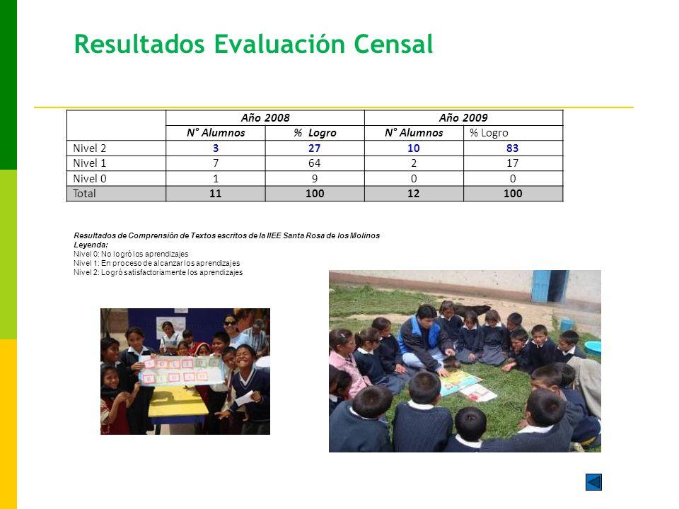 Resultados Evaluación Censal